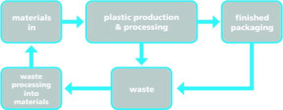 plastic circular economy