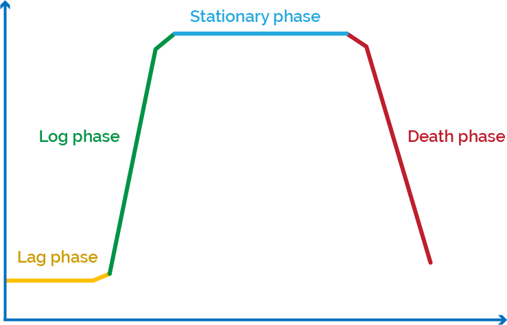 The key elements of the micro curve