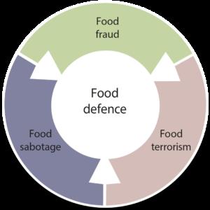 Food defence diagram